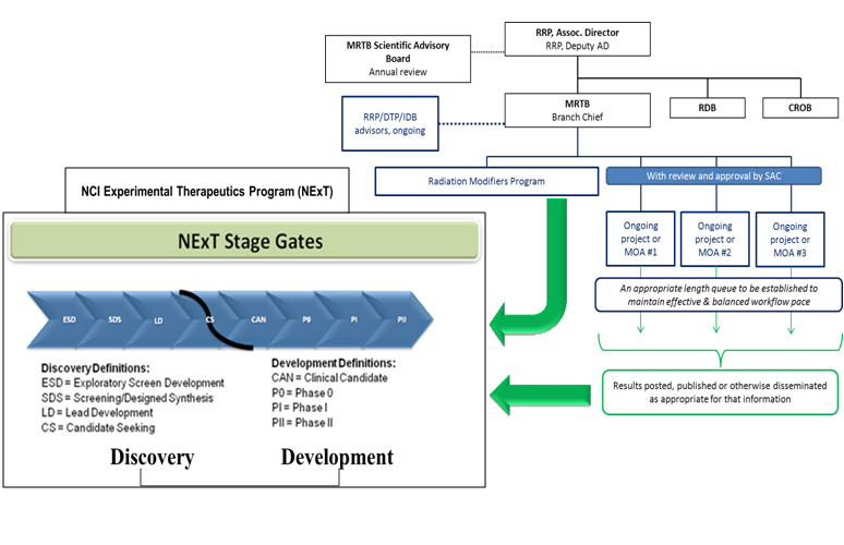 MRTB Program Organization Structure and Its Interaction With NCI NExT Program