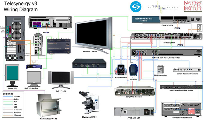 Telesynergy Version 3 Wiring Diagram